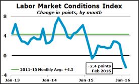 20160315_labor-market