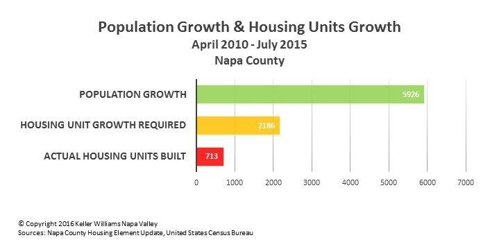 september-2016-kwnv-market-report-housing-shortfall